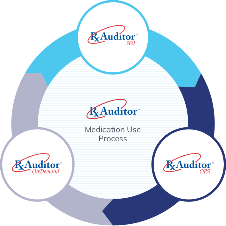 RxAuditor analytics suite by Medacist